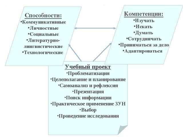 Учебный проект Проблематизация Целеполагание и планирование Самоанализ и рефл...