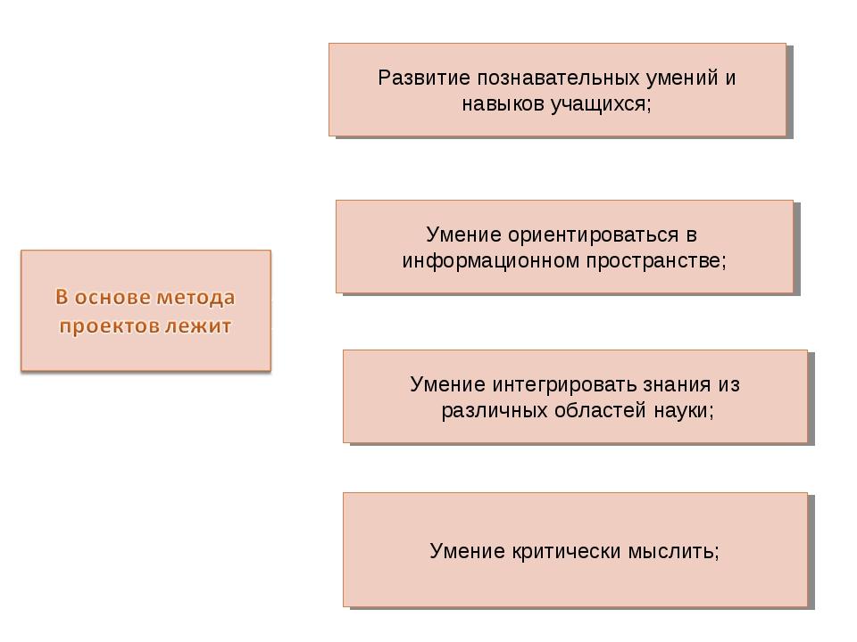 Развитие познавательных умений и навыков учащихся; Умение ориентироваться в и...