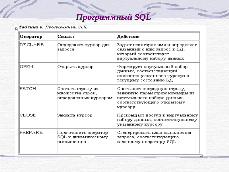 Программный SQL