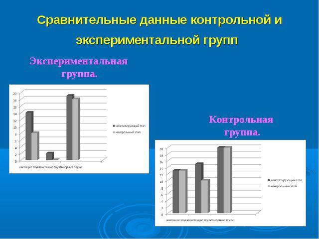 Сравнительные данные контрольной и экспериментальной групп Экспериментальная...
