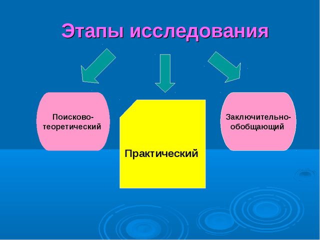Этапы исследования Поисково- теоретический Заключительно- обобщающий Практиче...