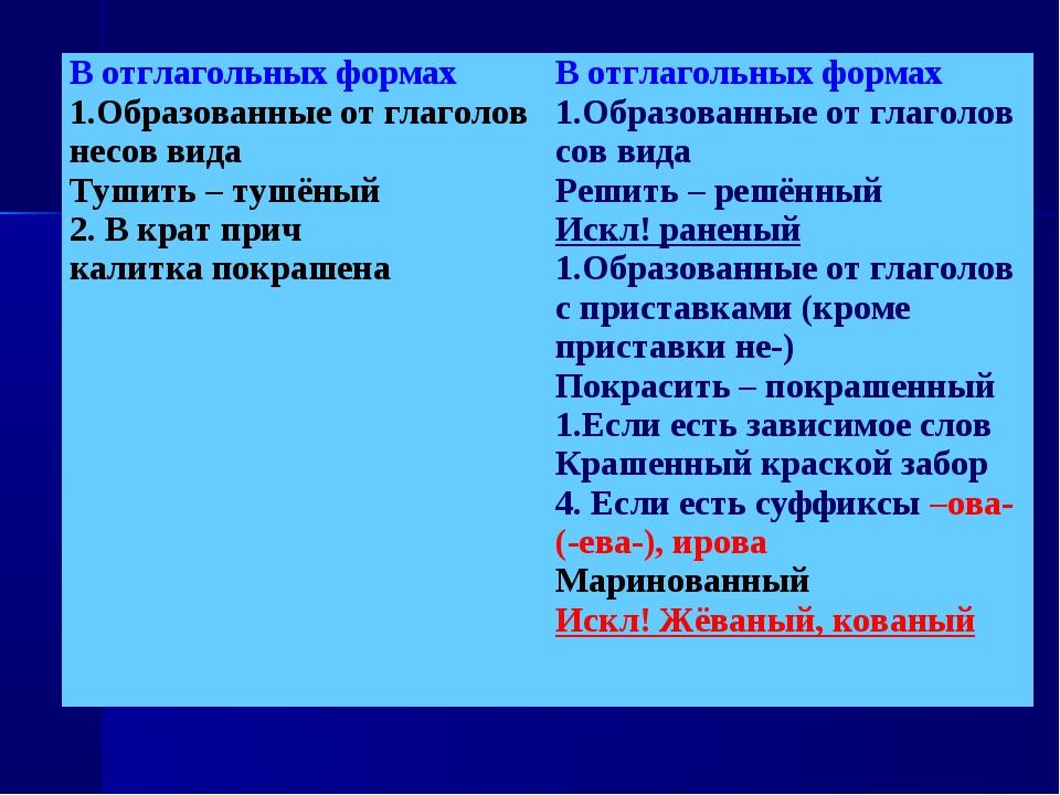 В отглагольных формах 1.Образованные от глаголов несов вида Тушить – тушёный...