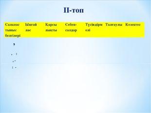 ІІ-топ Салалас тыныс белгілеріЫңғай ласҚарсы лықты Себеп-салдарТүсіндірм