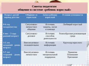 Советы педагогам общение в системе «ребенок-взрослый» Возраст детей/ период д