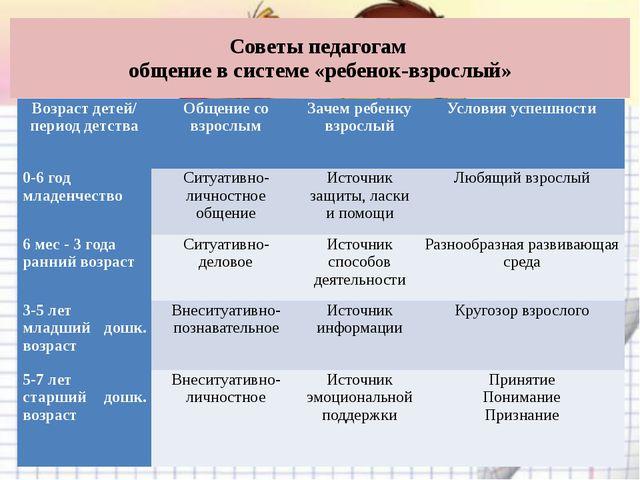 Советы педагогам общение в системе «ребенок-взрослый» Возраст детей/ период д...