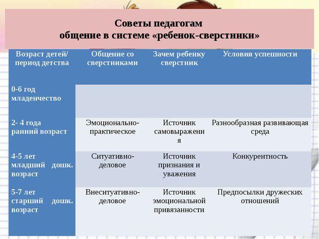 Советы педагогам общение в системе «ребенок-сверстники» Возраст детей/ период...