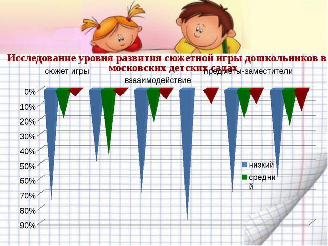 Исследование уровня развития сюжетной игры дошкольников в московских детских...