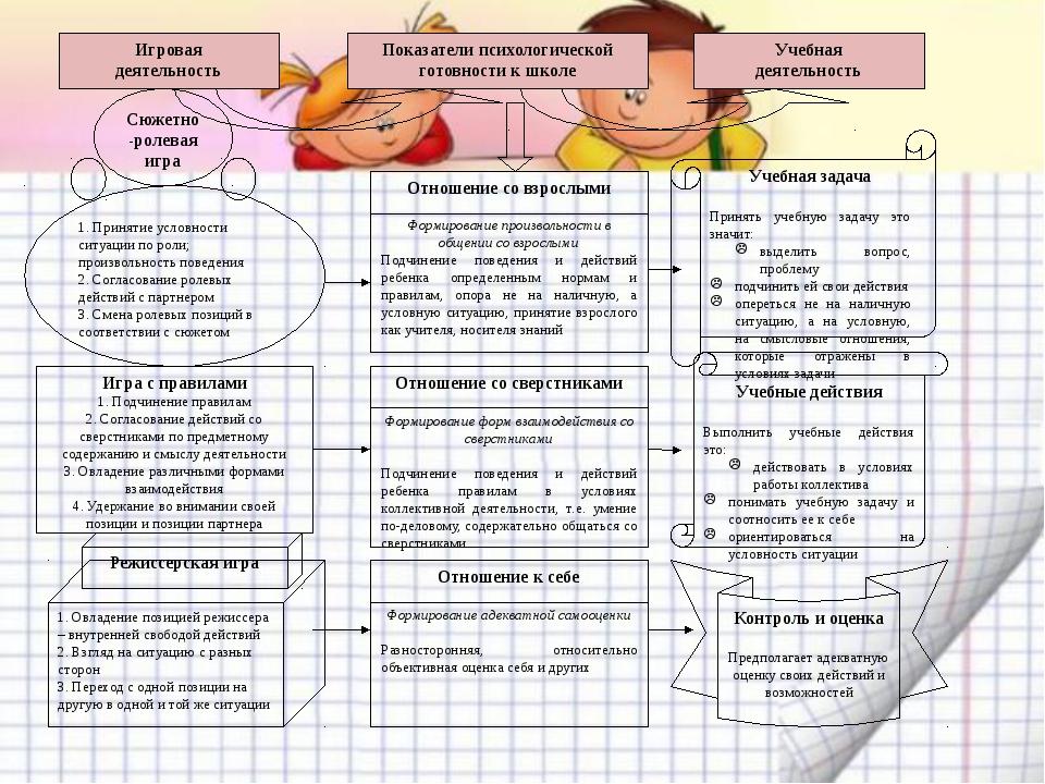 Показатели психологической готовности к школе Игровая деятельность Учебная де...
