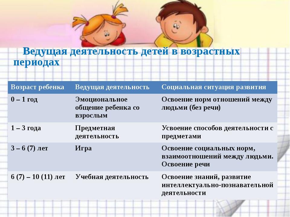 Ведущая деятельность детей в возрастных периодах Возраст ребенка Ведущая дея...