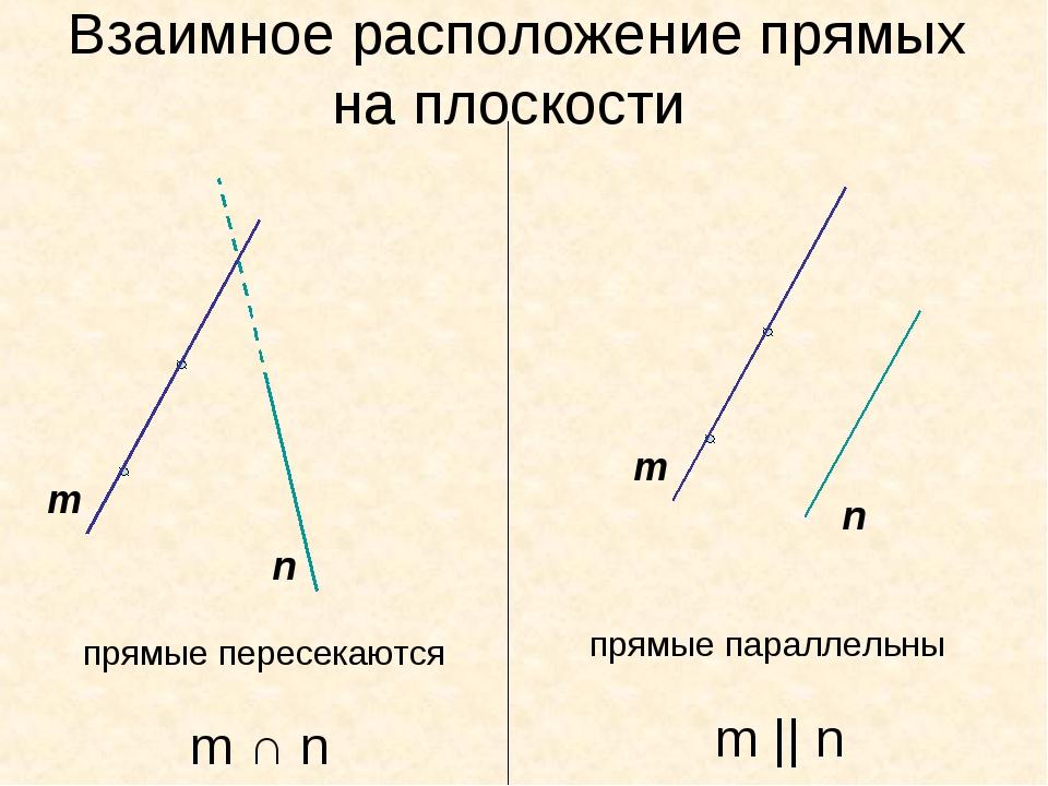 Взаимное расположение прямых на плоскости m n n прямые пересекаются прямые па...