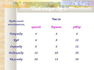 Таблица № 1 Правильный многогранникЧисло гранейвершинрёбер Тетраэдр44