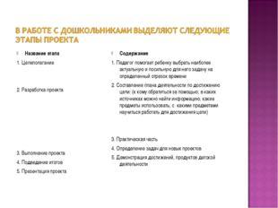 Название этапа 1. Целеполагание 2. Разработка проекта 3. Выполнение проекта 4