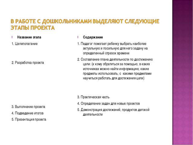 Название этапа 1. Целеполагание 2. Разработка проекта 3. Выполнение проекта 4...