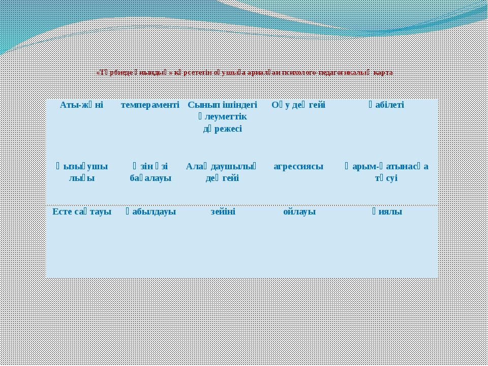 «Тәрбиеде қиындық» көрсететін оқушыға арналған психолого-педагогикалық карта...
