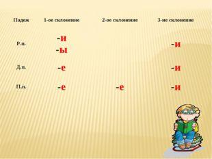 Падеж1-ое склонение2-ое склонение3-ие склонение Р.п.-и -ы-и Д.п.-е-и