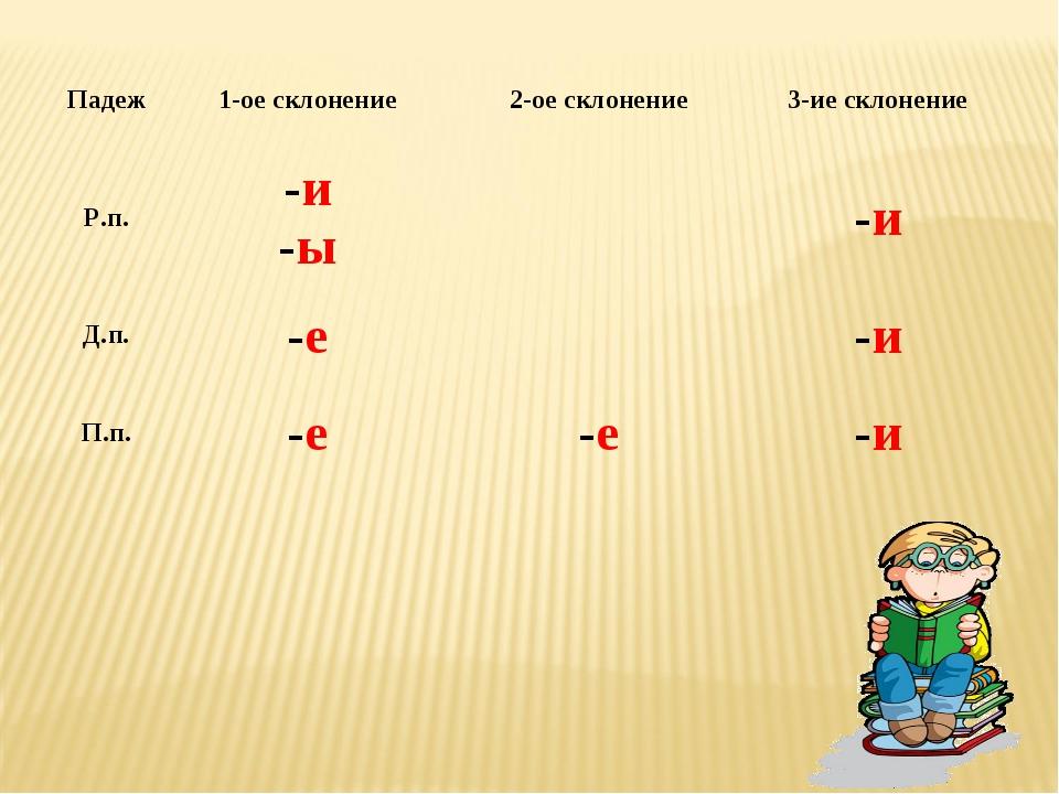 Падеж1-ое склонение2-ое склонение3-ие склонение Р.п.-и -ы-и Д.п.-е-и...