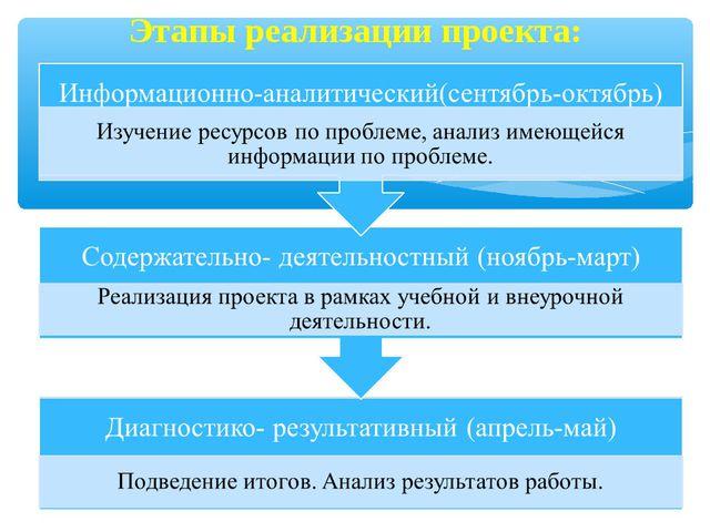 Этапы реализации проекта: