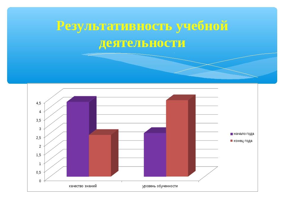 Результативность учебной деятельности