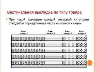 Вертикальная выкладка по типу товара При такой выкладке каждой товарной катег