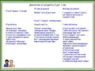 Диалогтік оқытудағы сұрақ қою Сұрақтардың түрлері:Төмен дәрежеліЖоғары дәре