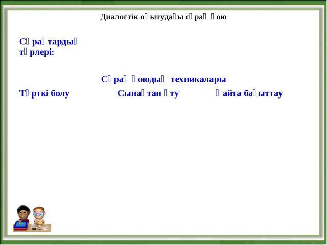 Диалогтік оқытудағы сұрақ қою Сұрақтардың түрлері:  Сұрақ қоюдың техникал...