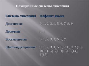 Позиционные системы счисления Система счисленияАлфавит языка Десятичная0, 1