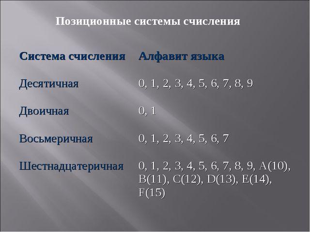 Позиционные системы счисления Система счисленияАлфавит языка Десятичная0, 1...