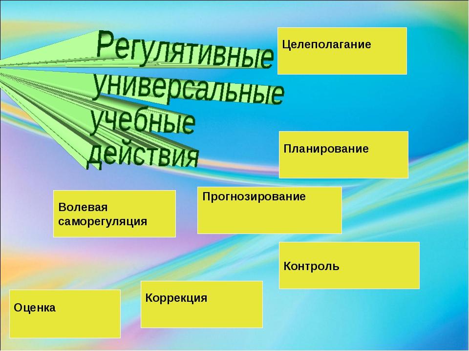 Целеполагание Планирование Контроль Прогнозирование Коррекция Волевая саморег...