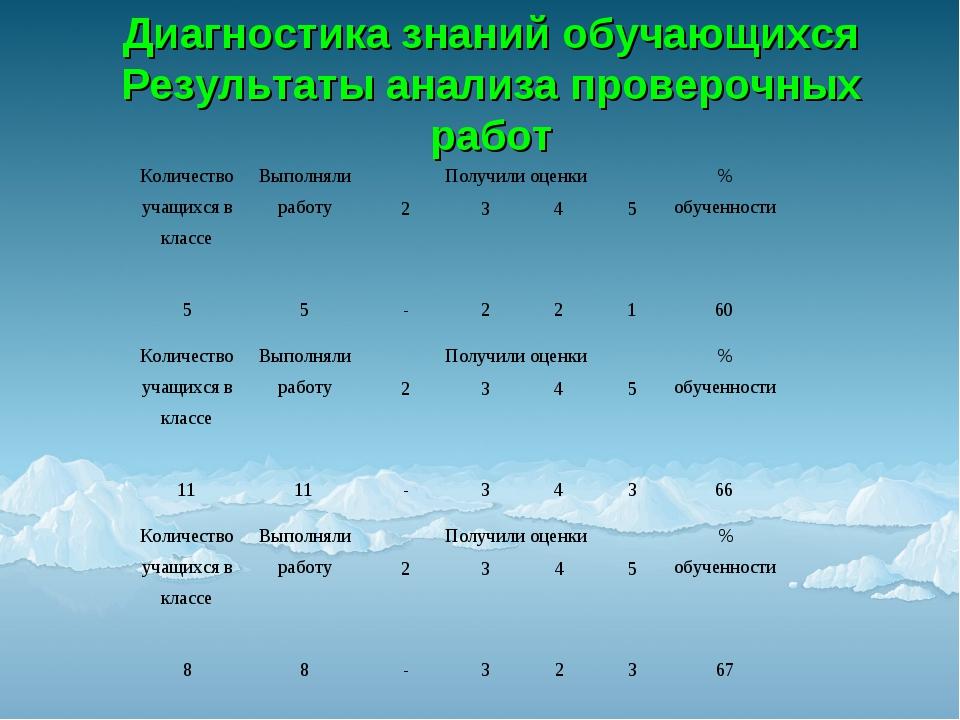 Диагностика знаний обучающихся Результаты анализа проверочных работ Количеств...