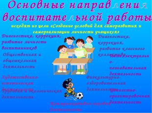 Диагностика, коррекция, развитие личности воспитанников Диагностика, коррекци