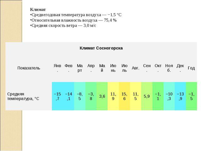 Климат Среднегодовая температура воздуха— −1,5°C Относительная влажность в...