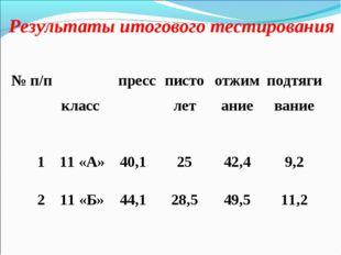 Результаты итогового тестирования № п/п класс  пресспистолетотжиманиепод