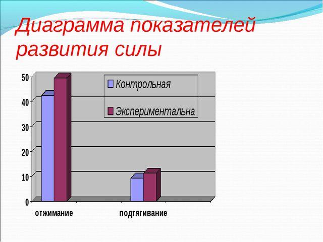 Диаграмма показателей развития силы