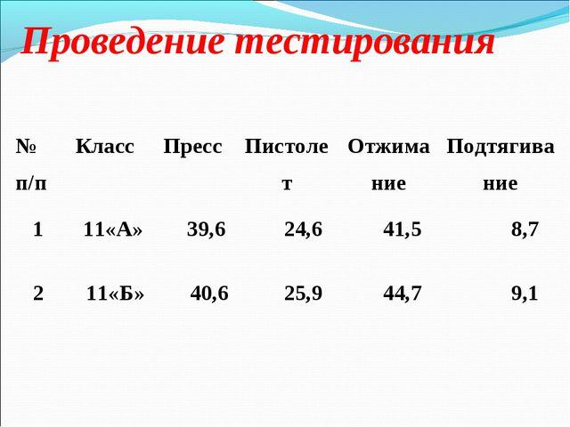 Проведение тестирования № п/п Класс Пресс Пистолет Отжимание Подтягивани...