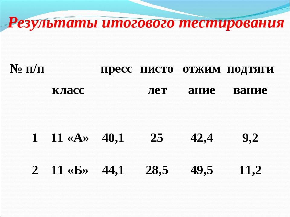 Результаты итогового тестирования № п/п класс  пресспистолетотжиманиепод...