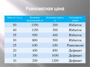Равновесная цена Цена за 1 кг,р Величина предложения, кг Величинаспроса, кг С