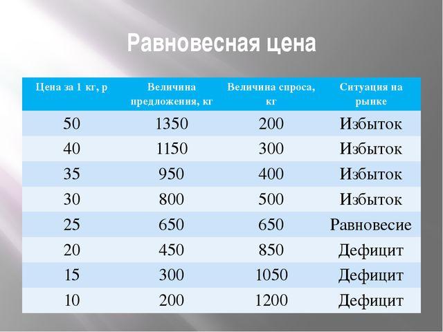 Равновесная цена Цена за 1 кг,р Величина предложения, кг Величинаспроса, кг С...