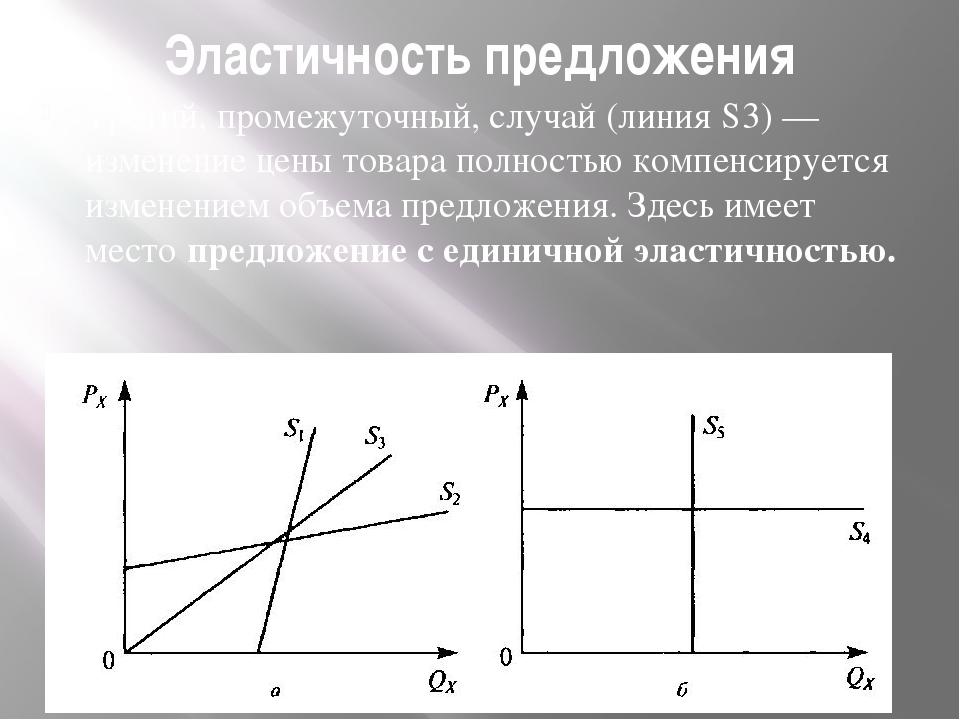 Эластичность предложения Третий, промежуточный, случай (линия S3) — изменение...