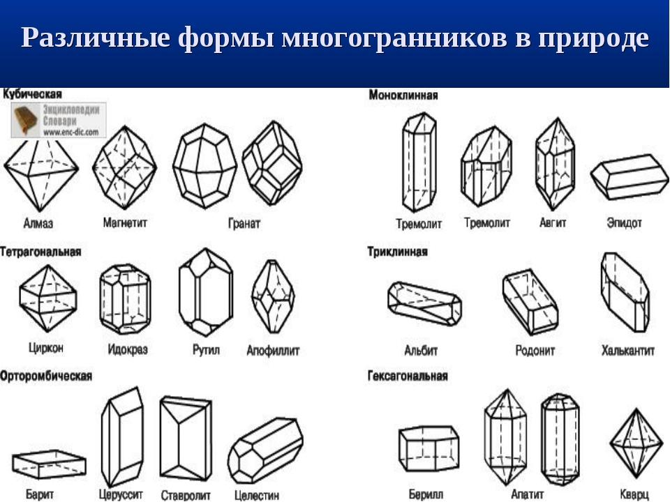 Различные формы многогранников в природе
