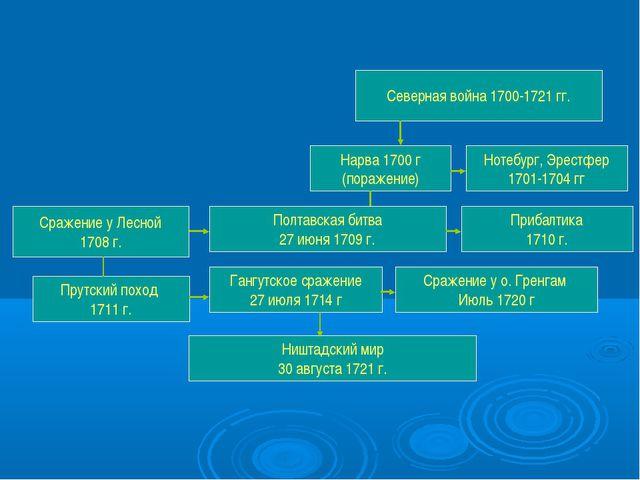 Северная война 1700-1721 гг. Сражение у о. Гренгам Июль 1720 г Ништадский мир...