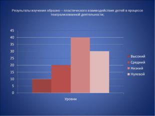 Результаты изучения образно – пластического взаимодействия детей в процессе т