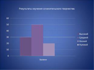 Результаты изучения сочинительского творчества:
