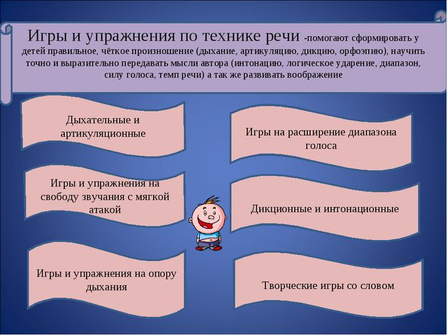 Игры и упражнения по технике речи -помогают сформировать у детей правильное,...