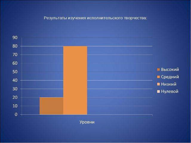 Результаты изучения исполнительского творчества: