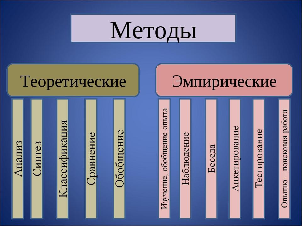 Методы Теоретические Эмпирические