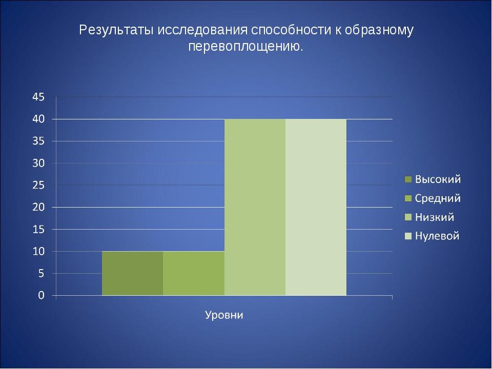 Результаты исследования способности к образному перевоплощению.