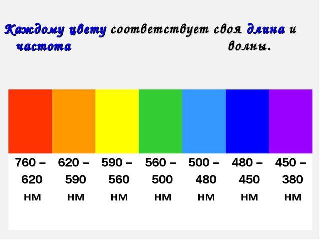 Каждому цвету соответствует своя длина и частота волны.   760 –...