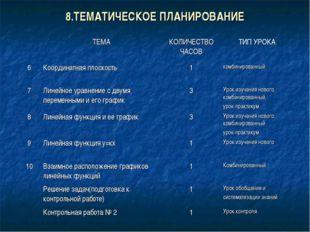 8.ТЕМАТИЧЕСКОЕ ПЛАНИРОВАНИЕ ТЕМАКОЛИЧЕСТВО ЧАСОВТИП УРОКА 6Координатная п