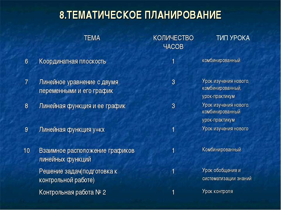 8.ТЕМАТИЧЕСКОЕ ПЛАНИРОВАНИЕ ТЕМАКОЛИЧЕСТВО ЧАСОВТИП УРОКА 6Координатная п...