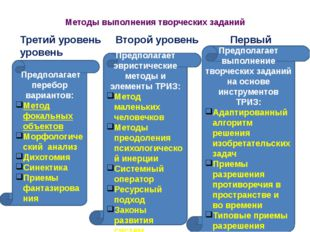 Методы выполнения творческих заданий Третий уровень Второй уровень Первый уро